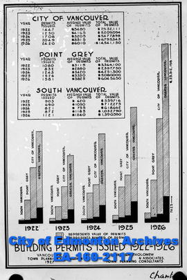 A chart of the building permits issued in Vancouver between 1922 to 1926.