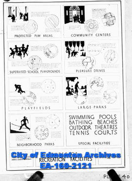 A Poster of the Types of Recreation Facilities.